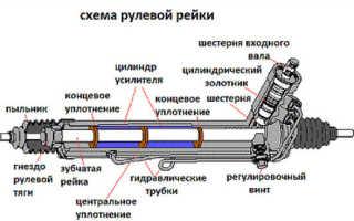 Ремонт рулевой рейки митсубиси