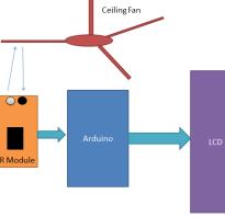 Датчик обороты для двигателя ардуино