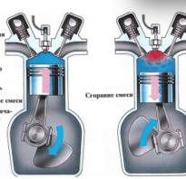 Что такое двигатель внутренного сгорание