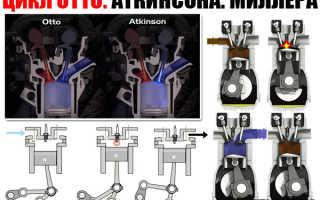 Что называется циклом работы двигателя