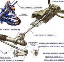 Как определить стук рулевой рейки