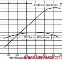 Пежо 308 ремонт двигателя